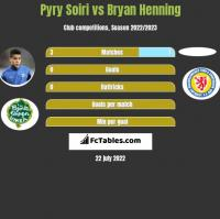 Pyry Soiri vs Bryan Henning h2h player stats