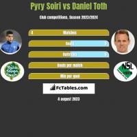 Pyry Soiri vs Daniel Toth h2h player stats