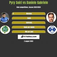 Pyry Soiri vs Daniele Gabriele h2h player stats
