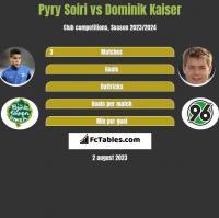 Pyry Soiri vs Dominik Kaiser h2h player stats