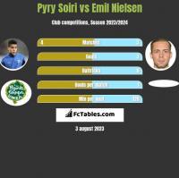 Pyry Soiri vs Emil Nielsen h2h player stats