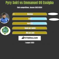 Pyry Soiri vs Emmanuel Oti Essigba h2h player stats