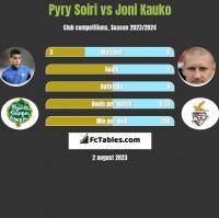 Pyry Soiri vs Joni Kauko h2h player stats