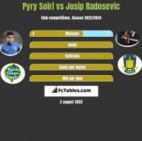 Pyry Soiri vs Josip Radosevic h2h player stats