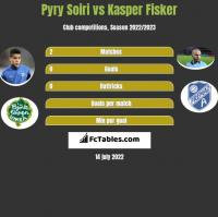 Pyry Soiri vs Kasper Fisker h2h player stats
