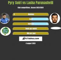 Pyry Soiri vs Lasha Parunashvili h2h player stats