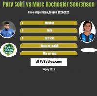 Pyry Soiri vs Marc Rochester Soerensen h2h player stats