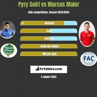 Pyry Soiri vs Marcus Maier h2h player stats