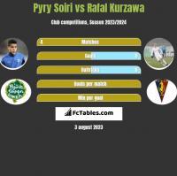 Pyry Soiri vs Rafał Kurzawa h2h player stats