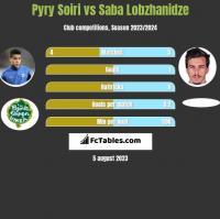 Pyry Soiri vs Saba Lobzhanidze h2h player stats