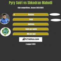 Pyry Soiri vs Shkodran Maholli h2h player stats