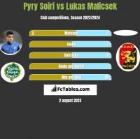 Pyry Soiri vs Lukas Malicsek h2h player stats