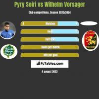 Pyry Soiri vs Wilhelm Vorsager h2h player stats