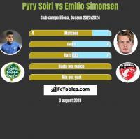 Pyry Soiri vs Emilio Simonsen h2h player stats