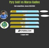 Pyry Soiri vs Marco Kadlec h2h player stats