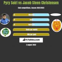 Pyry Soiri vs Jacob Steen Christensen h2h player stats