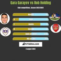 Qara Qarayev vs Rob Holding h2h player stats