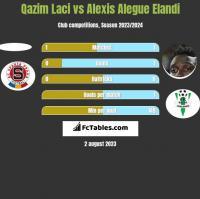 Qazim Laci vs Alexis Alegue Elandi h2h player stats