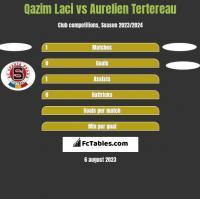 Qazim Laci vs Aurelien Tertereau h2h player stats