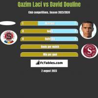 Qazim Laci vs David Douline h2h player stats