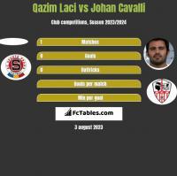 Qazim Laci vs Johan Cavalli h2h player stats