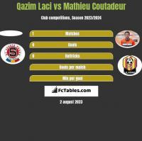 Qazim Laci vs Mathieu Coutadeur h2h player stats