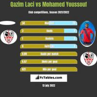 Qazim Laci vs Mohamed Youssouf h2h player stats