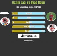 Qazim Laci vs Ryad Nouri h2h player stats