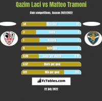 Qazim Laci vs Matteo Tramoni h2h player stats