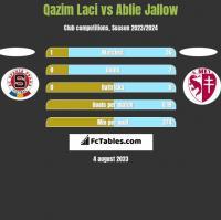 Qazim Laci vs Ablie Jallow h2h player stats
