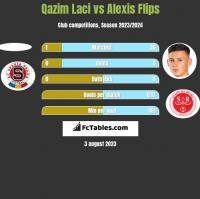 Qazim Laci vs Alexis Flips h2h player stats