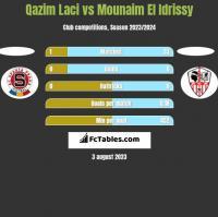 Qazim Laci vs Mounaim El Idrissy h2h player stats