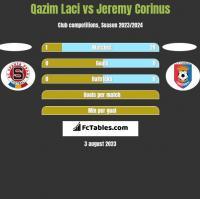 Qazim Laci vs Jeremy Corinus h2h player stats