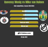 Queensy Menig vs Mike van Duinen h2h player stats