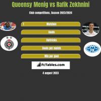 Queensy Menig vs Rafik Zekhnini h2h player stats
