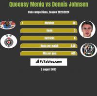 Queensy Menig vs Dennis Johnsen h2h player stats