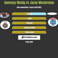 Queensy Menig vs Jarno Westerman h2h player stats