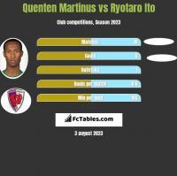 Quenten Martinus vs Ryotaro Ito h2h player stats