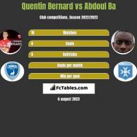 Quentin Bernard vs Abdoul Ba h2h player stats