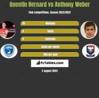 Quentin Bernard vs Anthony Weber h2h player stats