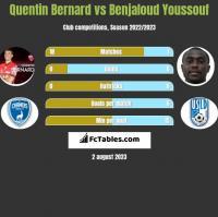Quentin Bernard vs Benjaloud Youssouf h2h player stats