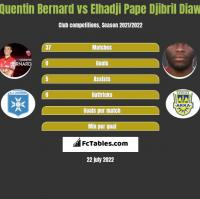 Quentin Bernard vs Elhadji Pape Djibril Diaw h2h player stats