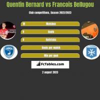 Quentin Bernard vs Francois Bellugou h2h player stats