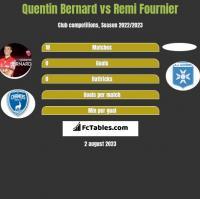 Quentin Bernard vs Remi Fournier h2h player stats