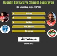 Quentin Bernard vs Samuel Souprayen h2h player stats