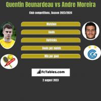 Quentin Beunardeau vs Andre Moreira h2h player stats