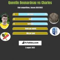 Quentin Beunardeau vs Charles h2h player stats
