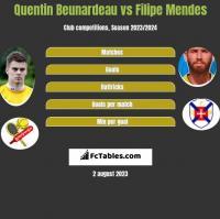 Quentin Beunardeau vs Filipe Mendes h2h player stats