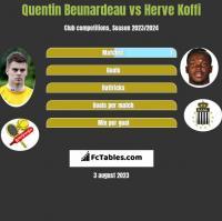 Quentin Beunardeau vs Herve Koffi h2h player stats