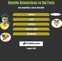 Quentin Beunardeau vs Rui Faria h2h player stats